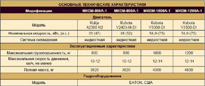 основные технические характеристики мини-погрузчиков ЧЕТРА МКСМ